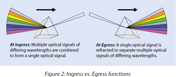 ingress-vs-egress